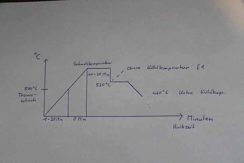 www.Glaskunstbrecher.de-Fusing-Glasengel-Ofen-Brennkurve